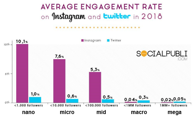 Influencer engagement rates vs audience sizes