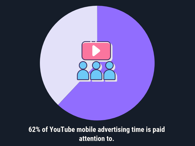 Graphic: Most Youtube mobile advertising actually receives viewer attention.