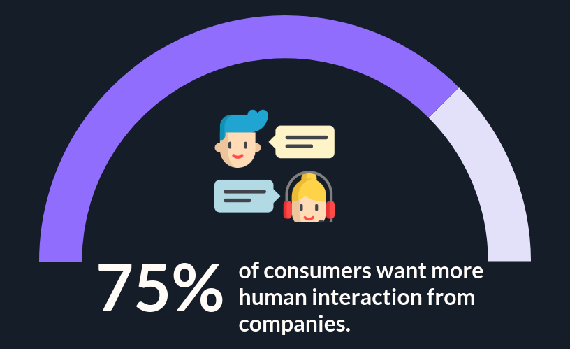 75% of consumers desire more human interaction from businesses.