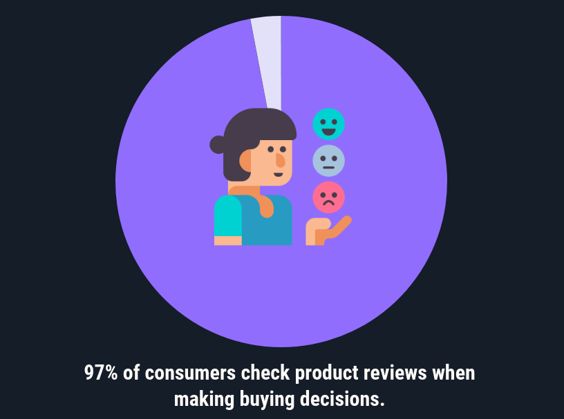 Infographic on consumer buying decisions