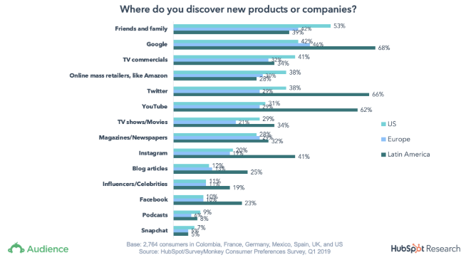 How consumers discover companies and products