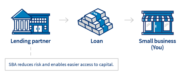 How to get a business loan - follow the process from lending partner to loan to you