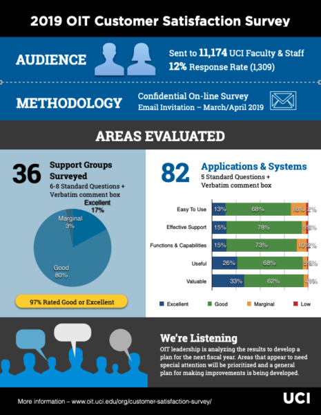 Administrative Services Customer Satisfaction Survey responses show you the big picture