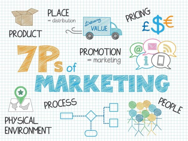 The 7 Ps of marketing need to be a part of your marketing mix