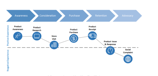 customer journey map - can be tracked with a user experience map