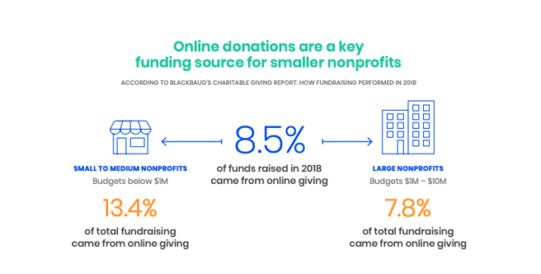 starting a nonprofit blog can help with your fundraising efforts