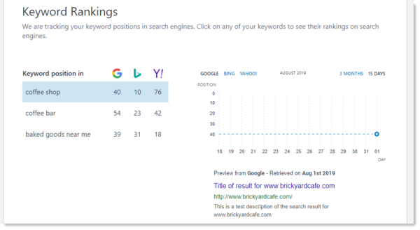 ecommerce SEO requires keyword research -- check to see where your keyphrase ranks on search engines