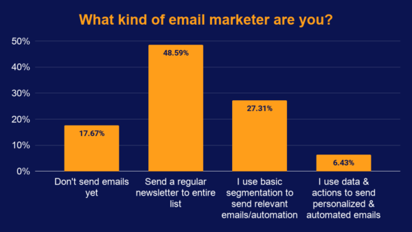 Almost 50 percent of attendees said they send a regular newsletter to their entire list, followed by 27 percent saying they use basic segmentation to send relevant emails including automation.