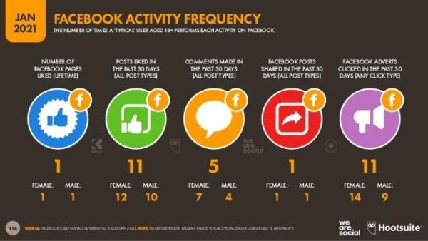 Beauty Brands Social Media Campaigns - Infographic of Facebook Activity Frequency as found on The Global Overview Report