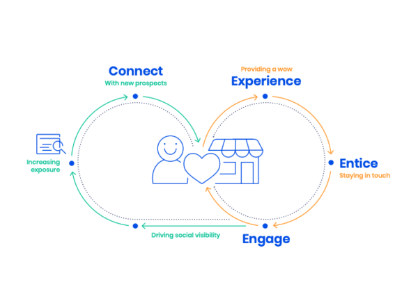 diagram of how client referrals help you connect with new prospects