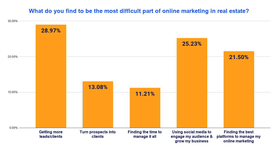 Poll: 29% of the real estate professionals we polled say their biggest challenge is getting more leads and clients.