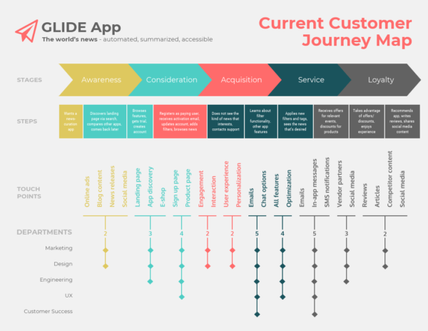 product launch - current customer journey map