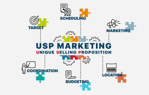 A USP is part of your overall marketing
