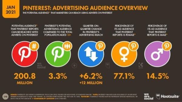 Pinterest advertising audience overview for January 2021
