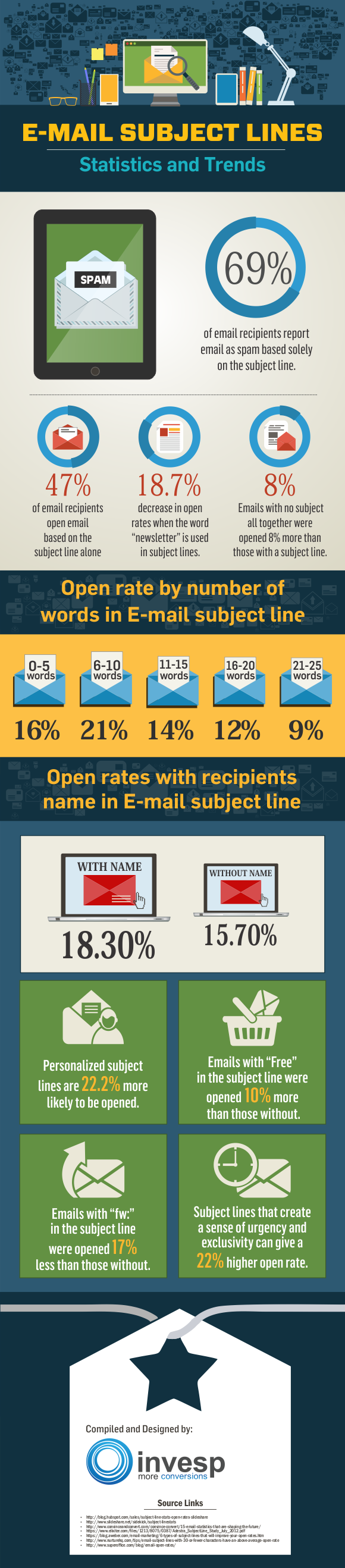 nonprofit email subject lines