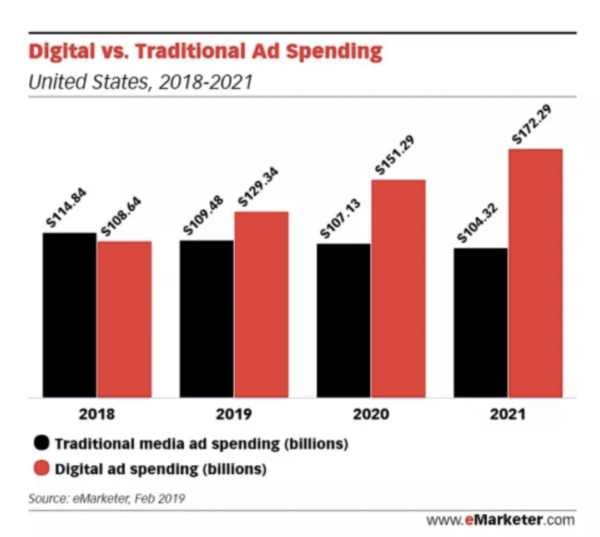 e-marketer data shows that digital ad spending is outpacing traditional ad spending.