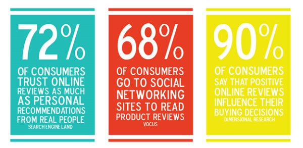 infographic showing consumer review stats 72% trust online reviews as much as personal recs, 68% go to social networking sites to read reviews, 90% say positive reviews influence buying decisions