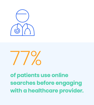 infographic stating that 77% of patients use online searches before engaging with a healthcare provider