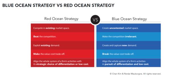 red ocean vs blue ocean infographic