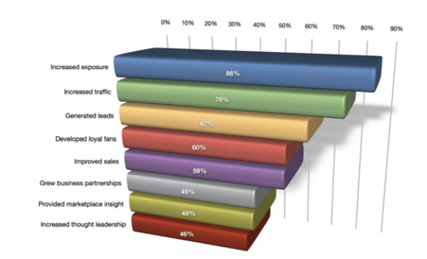 Infographic showing increased exposure being a bonus to social media marketing