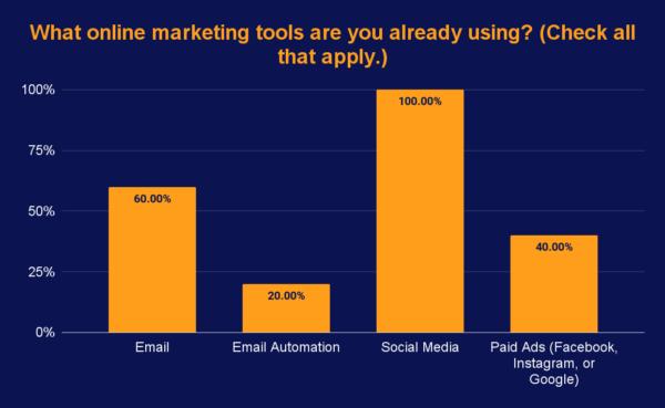 real estate marketing survey results