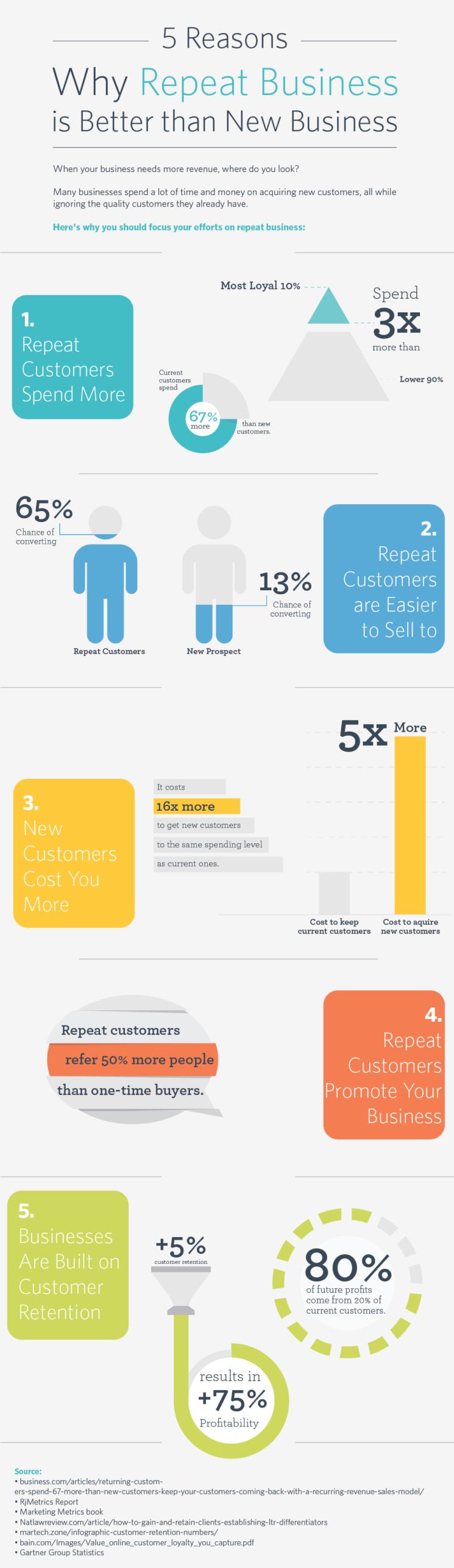 Repeat customers stats